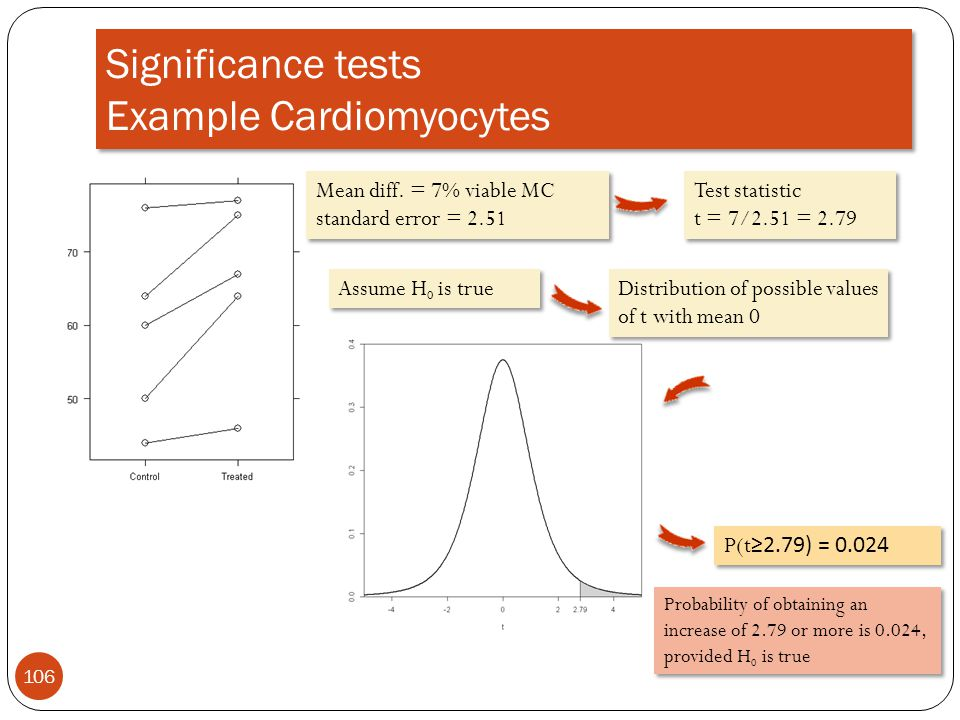Significance tests Example Cardiomyocytes