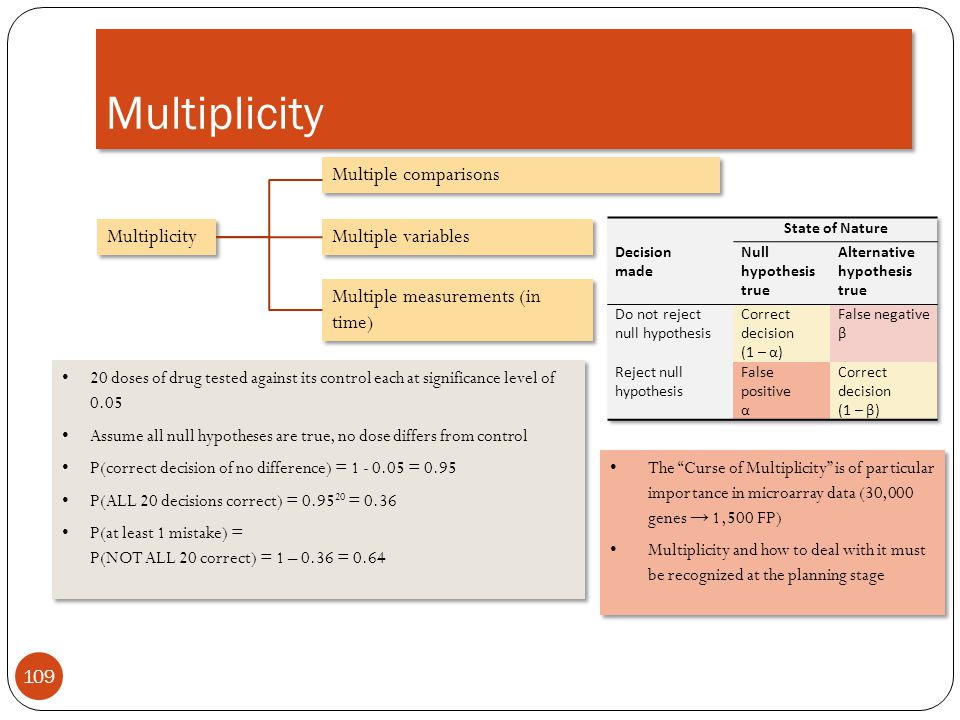 Multiplicity Multiple comparisons Multiplicity Multiple variables