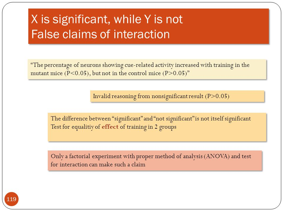 X is significant, while Y is not False claims of interaction
