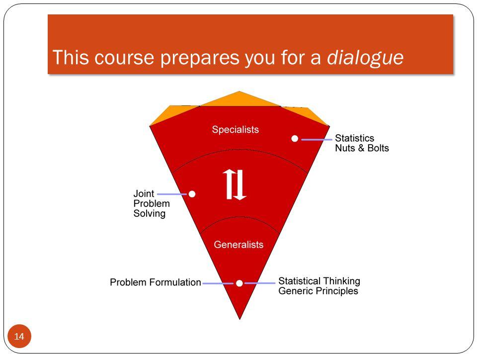 This course prepares you for a dialogue