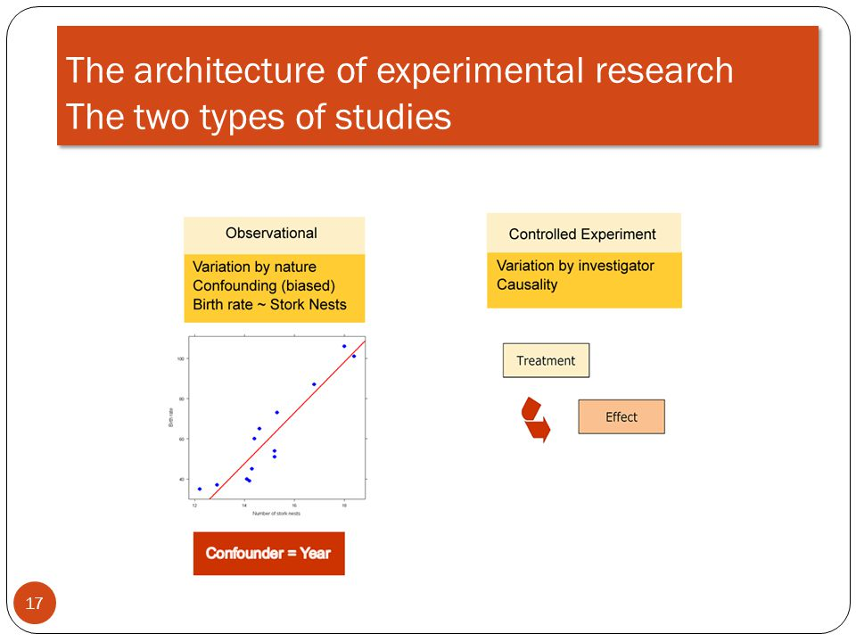 The architecture of experimental research The two types of studies