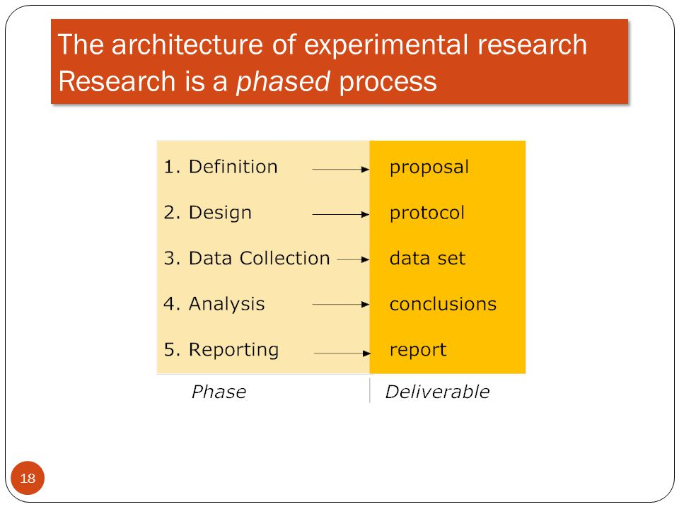 The architecture of experimental research Research is a phased process