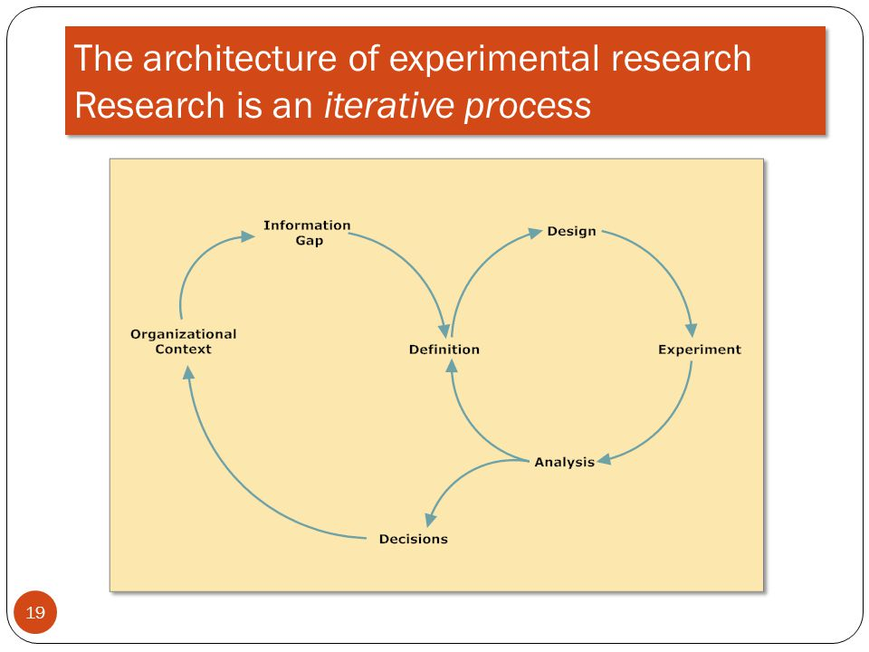 The architecture of experimental research Research is an iterative process