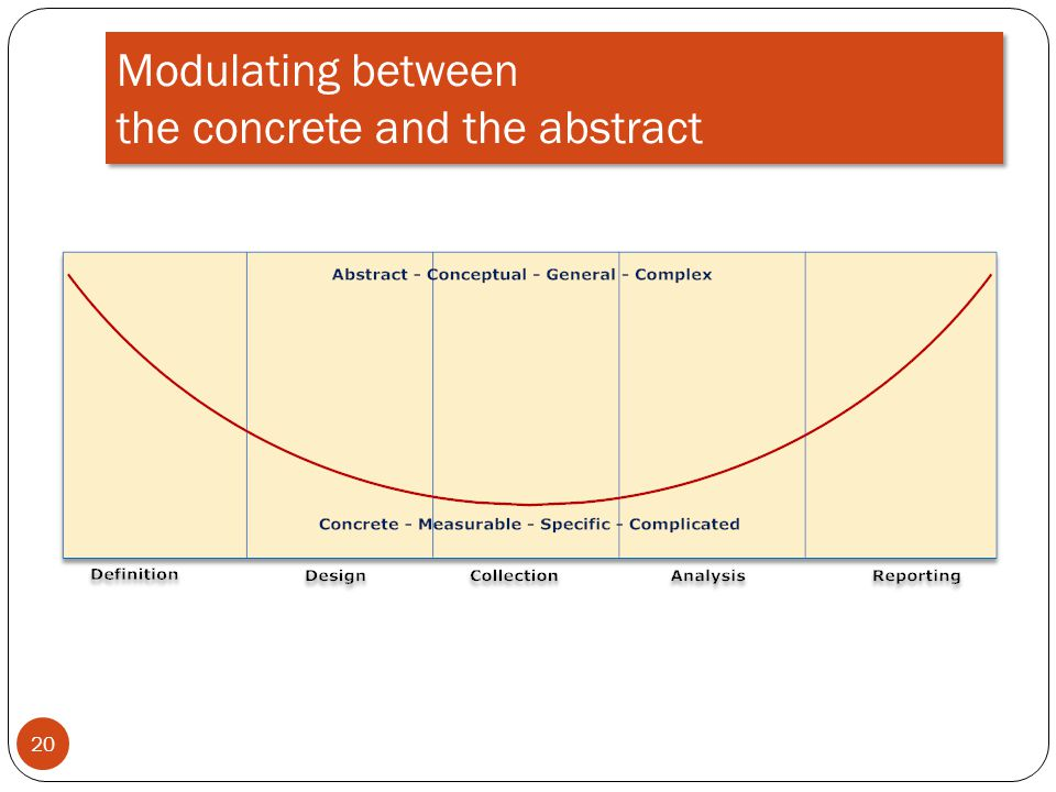 Modulating between the concrete and the abstract