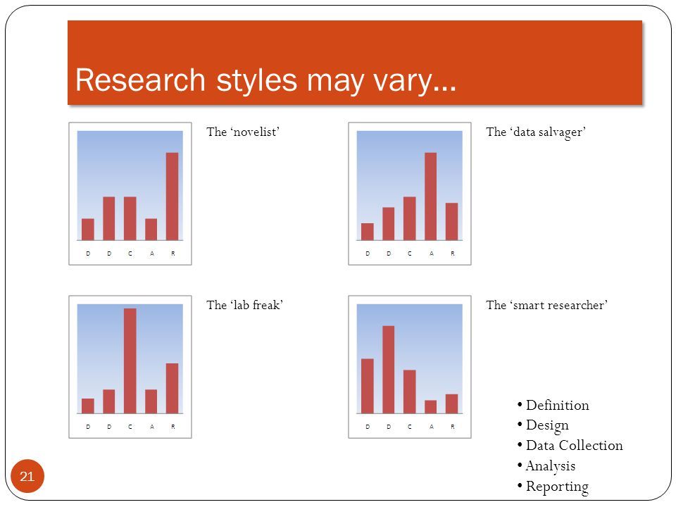 Research styles may vary…