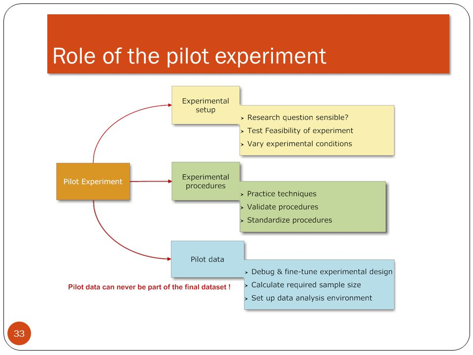 Role of the pilot experiment