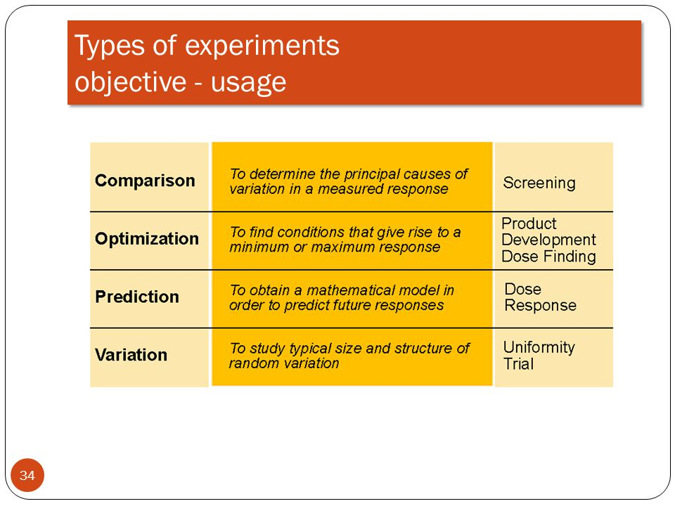 Types of experiments objective - usage