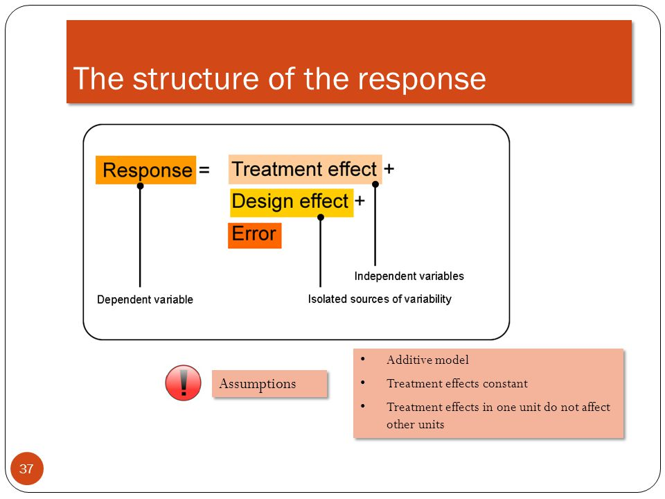 The structure of the response
