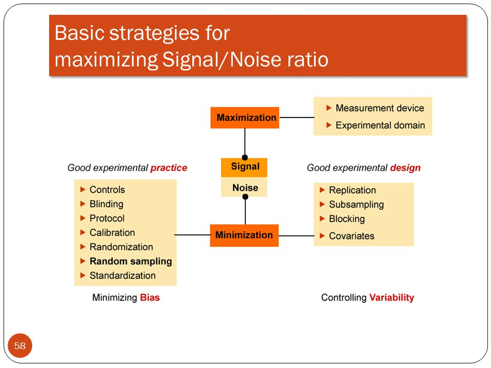 Basic strategies for maximizing Signal/Noise ratio