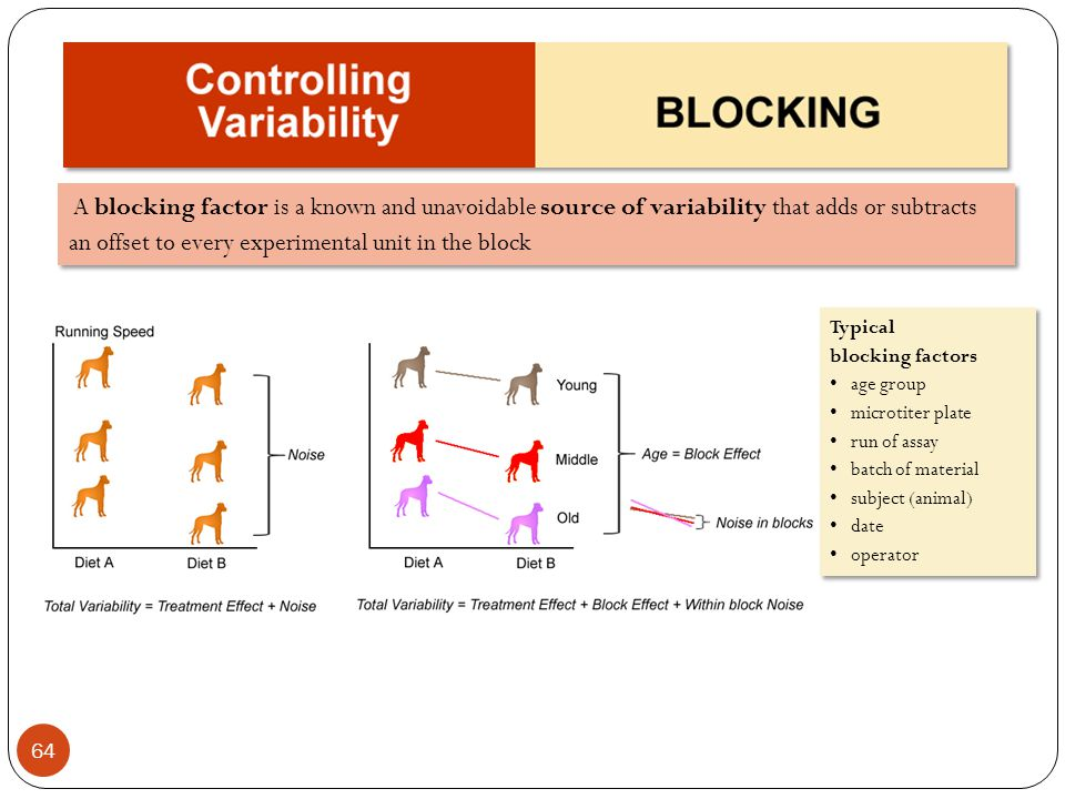 A blocking factor is a known and unavoidable source of variability that adds or subtracts an offset to every experimental unit in the block