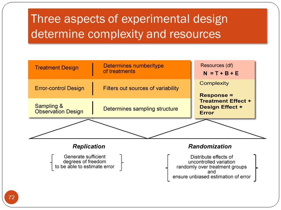 Three aspects of experimental design determine complexity and resources