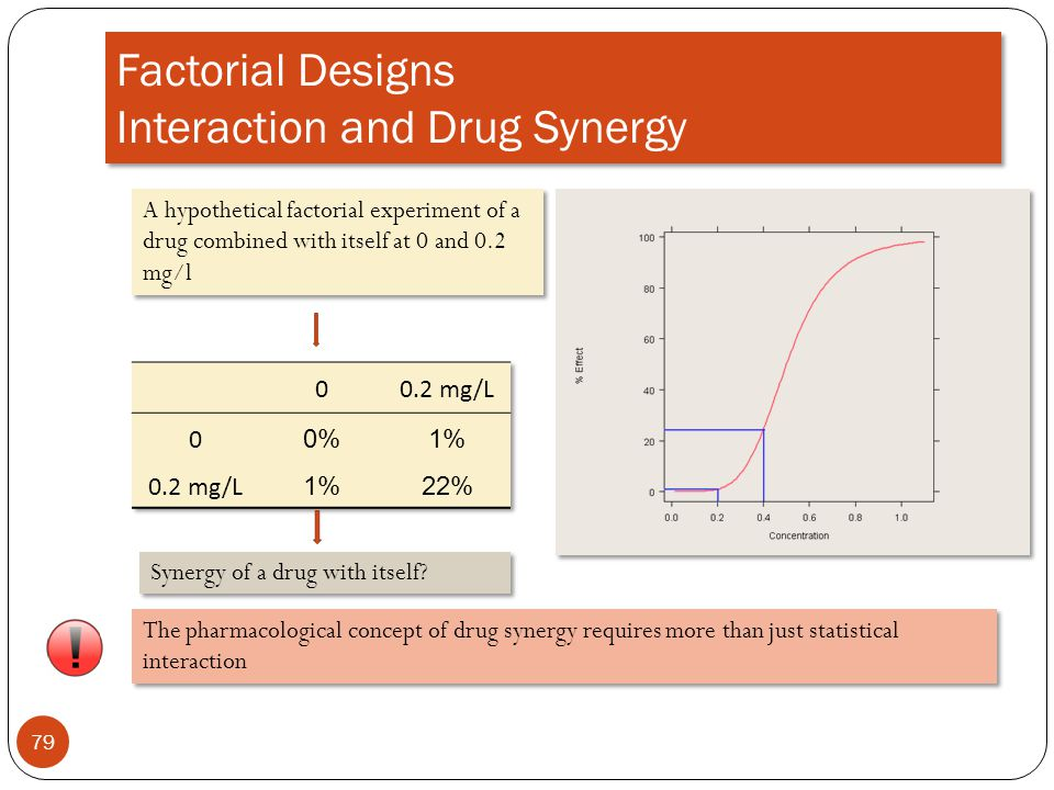 Factorial Designs Interaction and Drug Synergy