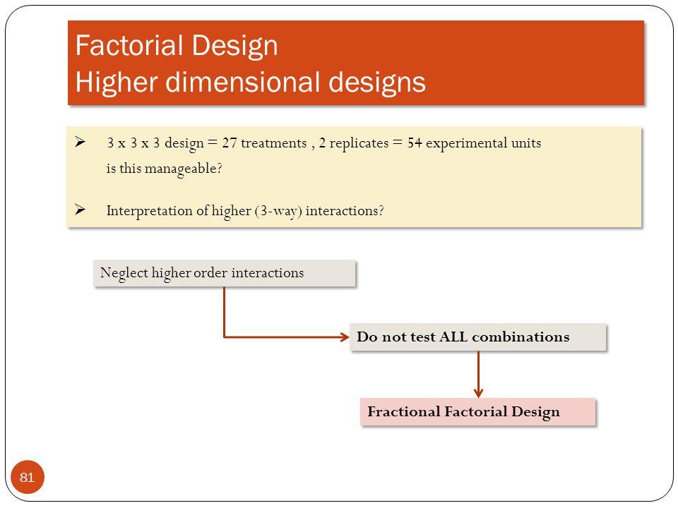 Factorial Design Higher dimensional designs