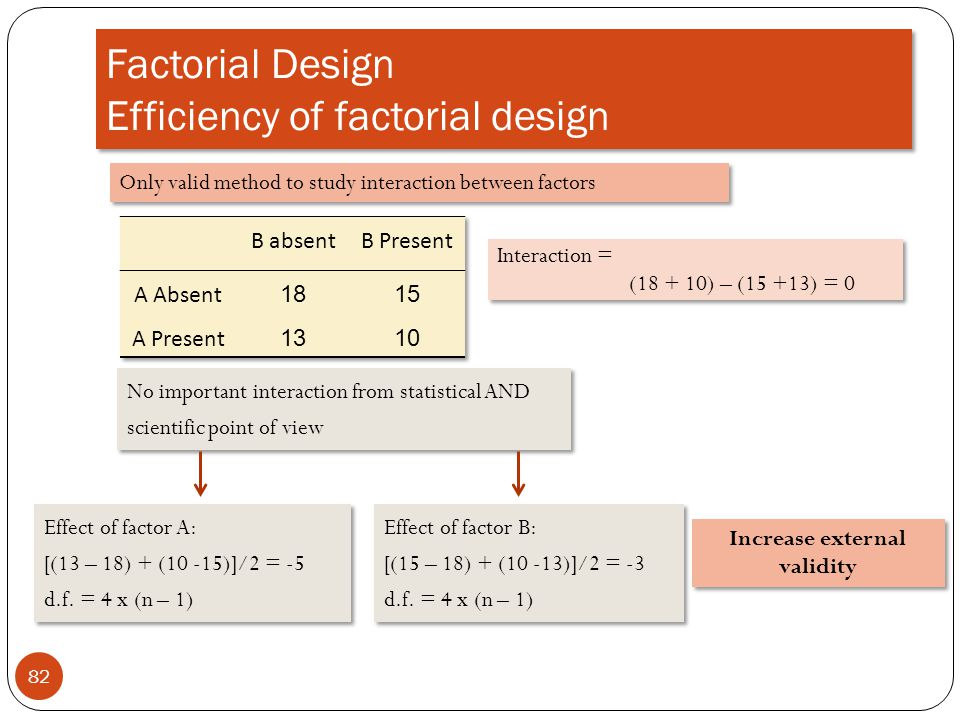 Factorial Design Efficiency of factorial design