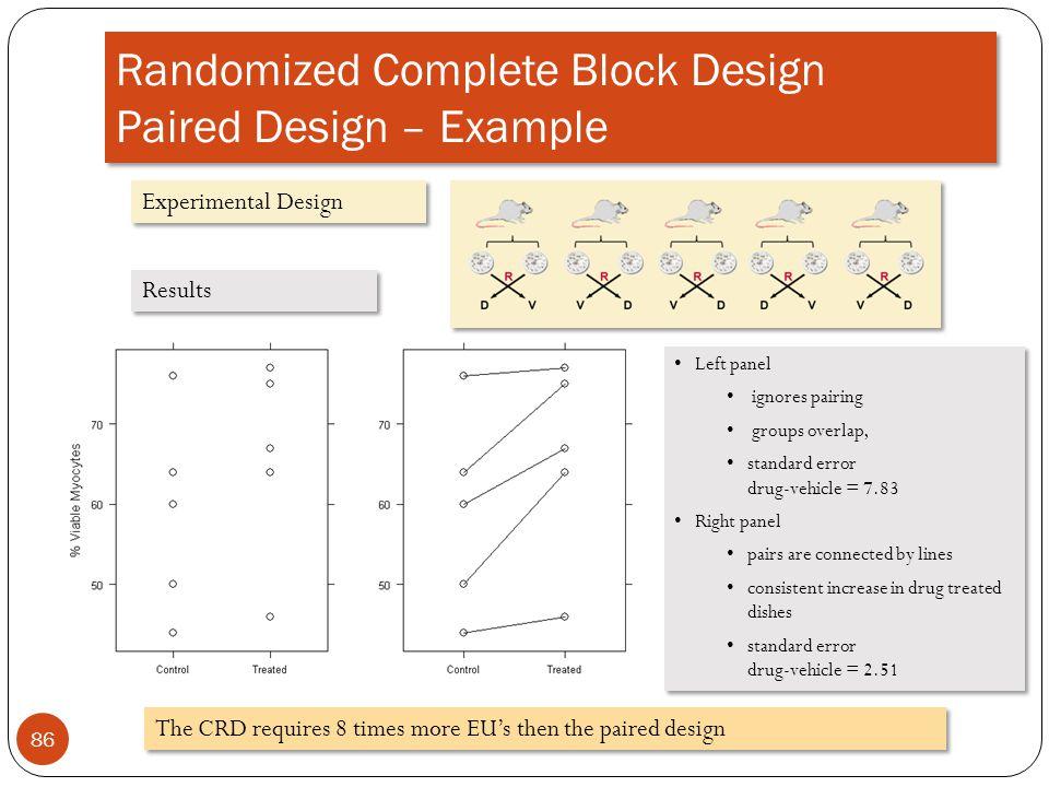 Randomized Complete Block Design Paired Design – Example