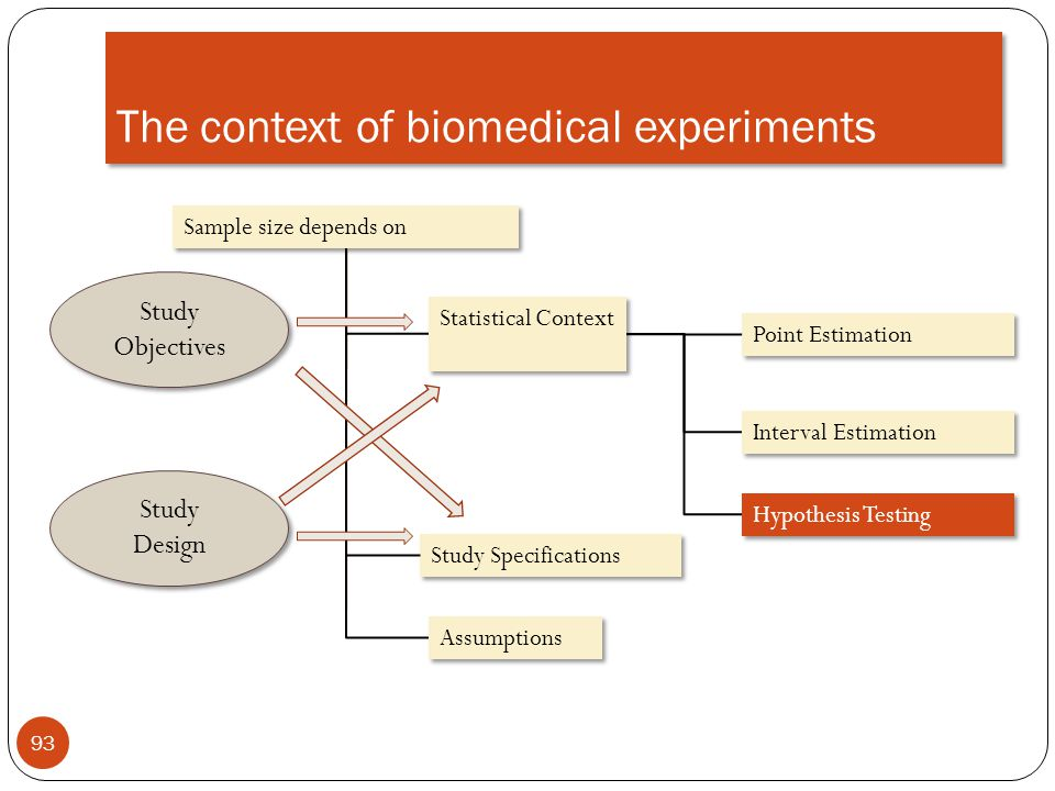 The context of biomedical experiments