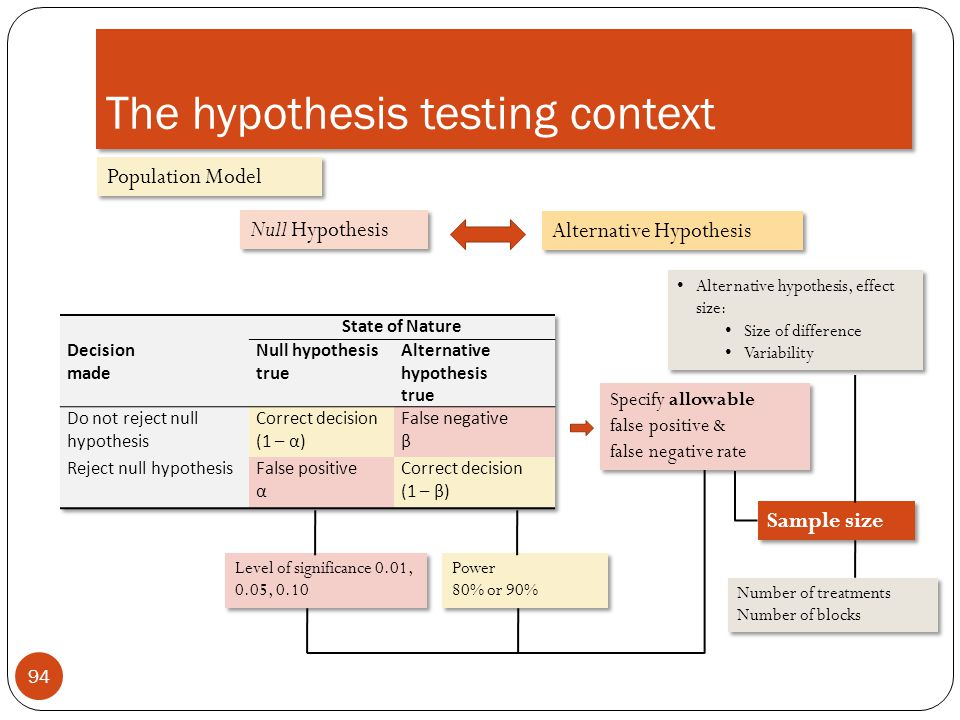 The hypothesis testing context