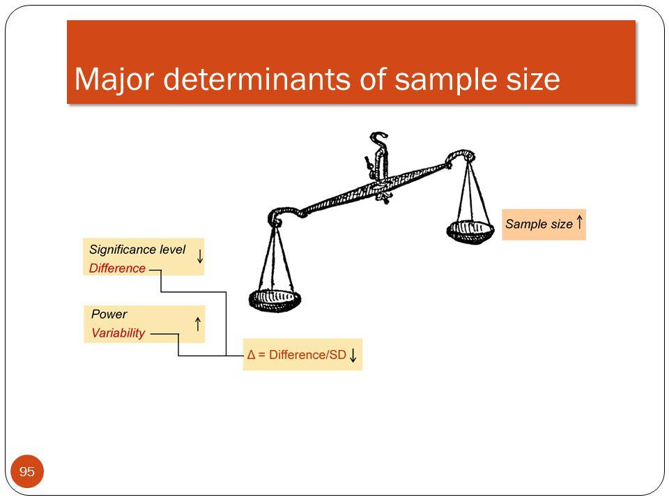 Major determinants of sample size