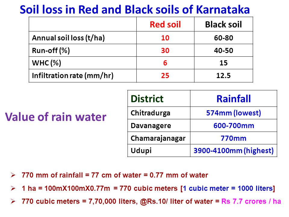 Soil loss in Red and Black soils of Karnataka