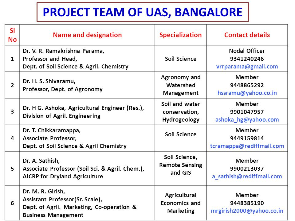 PROJECT TEAM OF UAS, BANGALORE