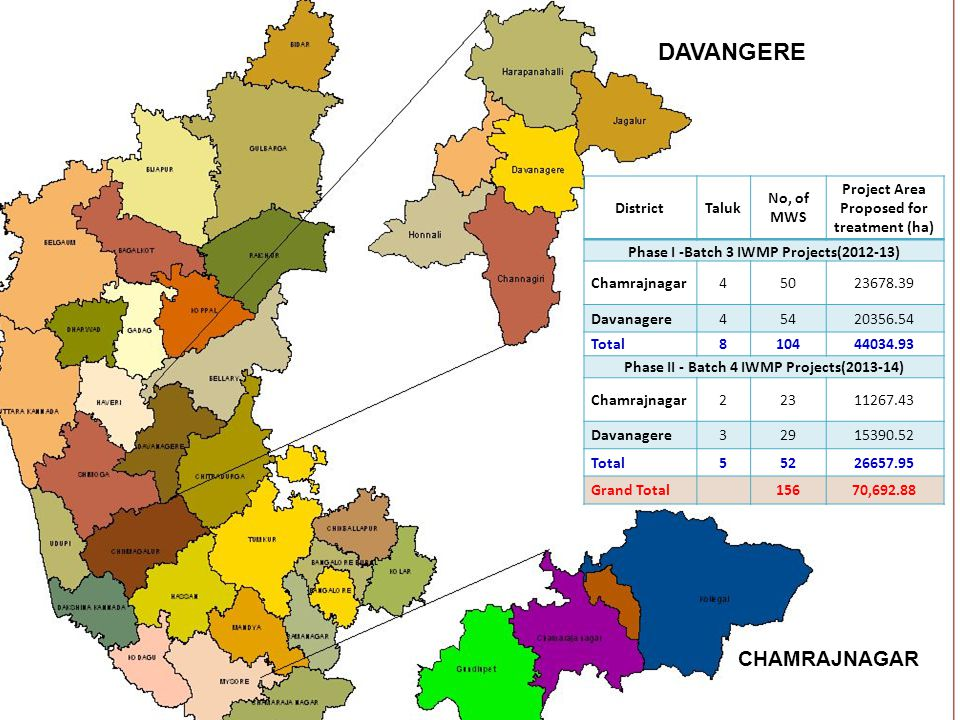 DAVANGERE CHAMRAJNAGAR District Taluk No, of MWS