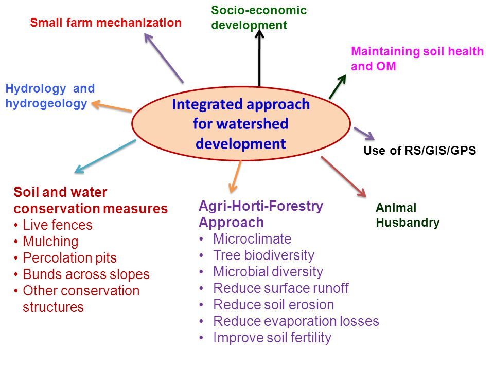 Integrated approach for watershed development