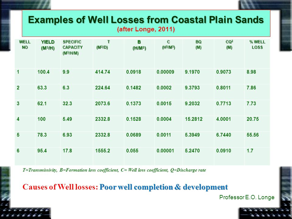 Examples of Well Losses from Coastal Plain Sands (after Longe, 2011)