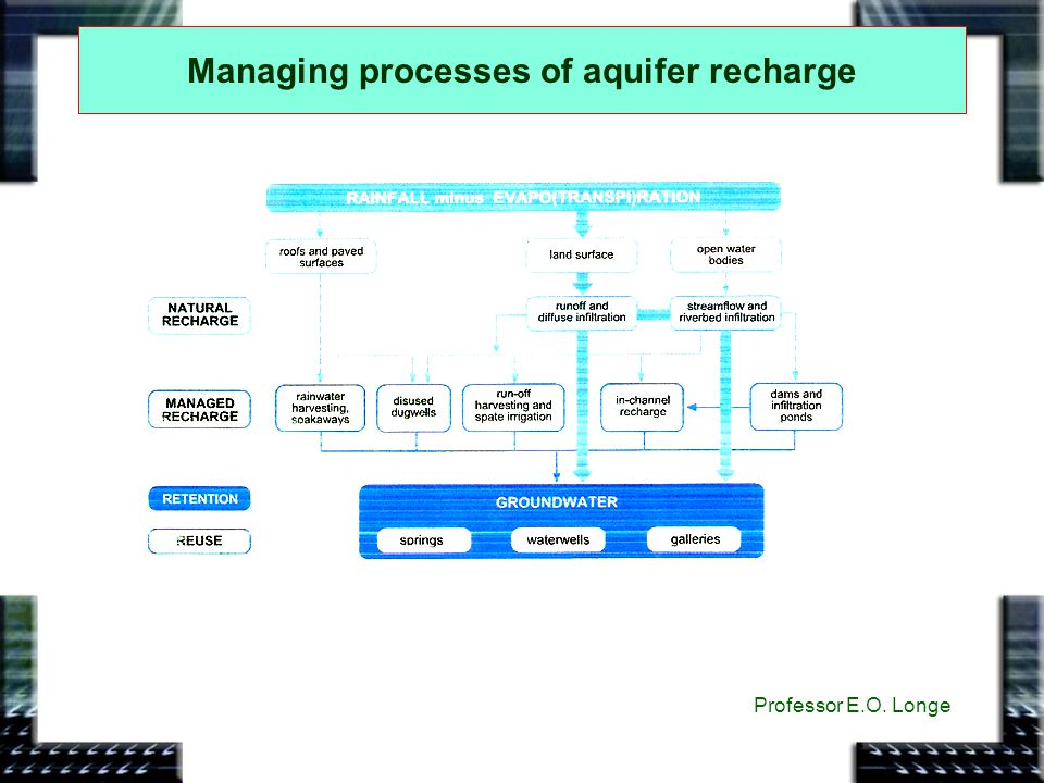 Managing processes of aquifer recharge