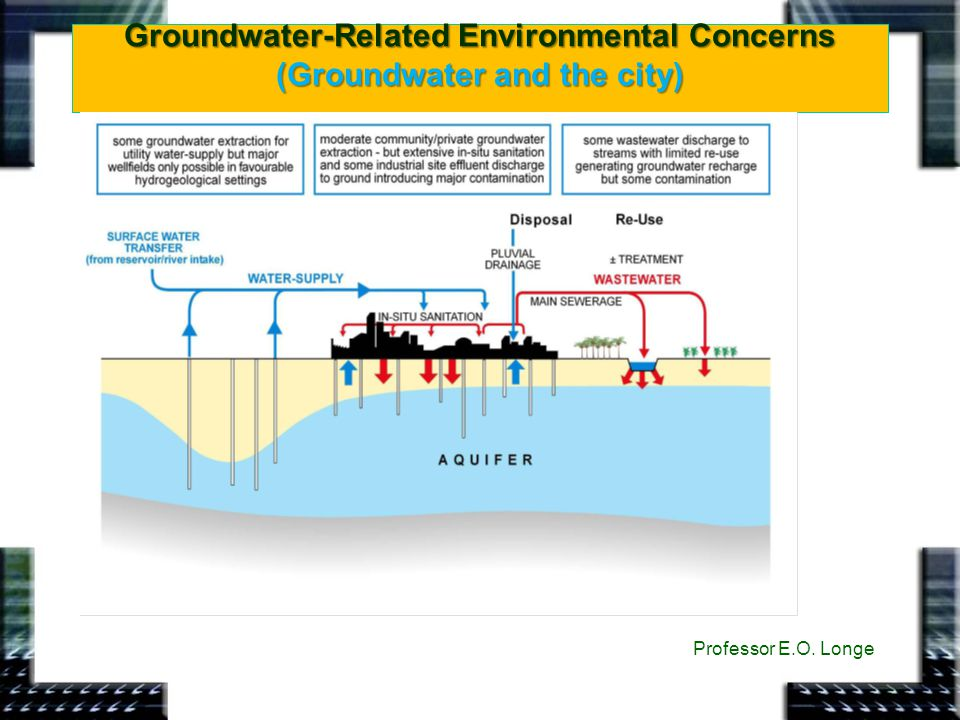 Groundwater-Related Environmental Concerns (Groundwater and the city)