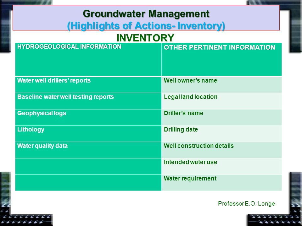 Groundwater Management (Highlights of Actions- Inventory)