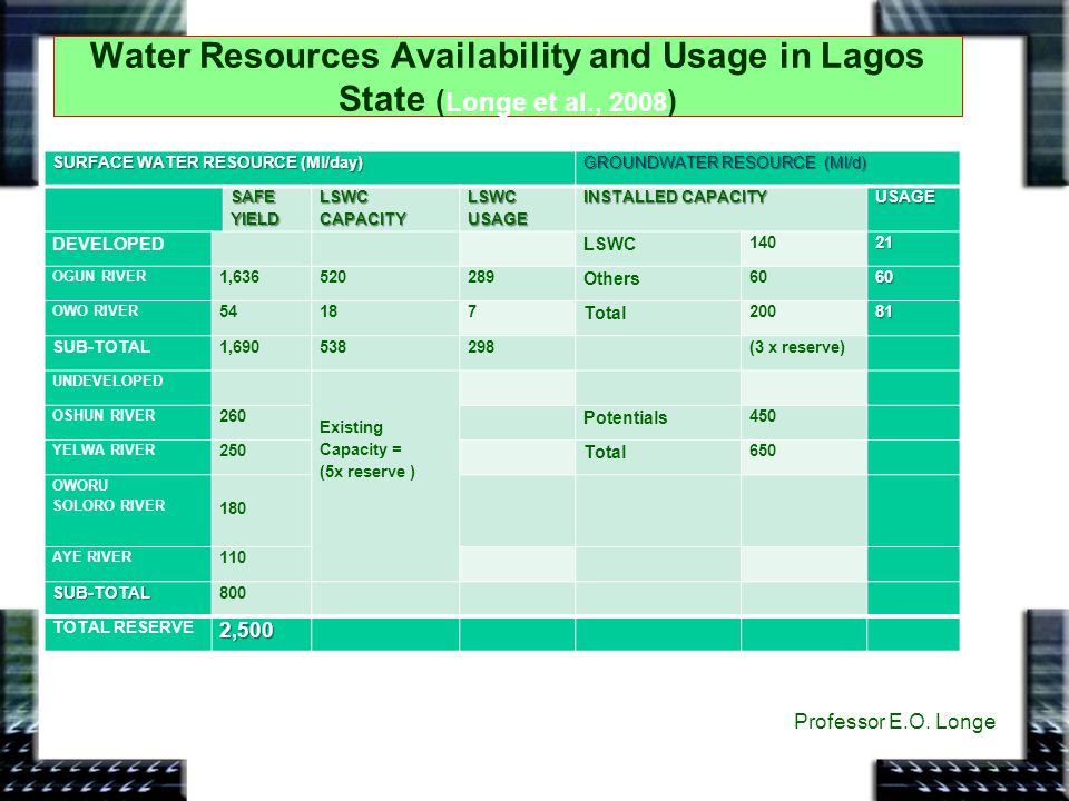 Water Resources Availability and Usage in Lagos State (Longe et al