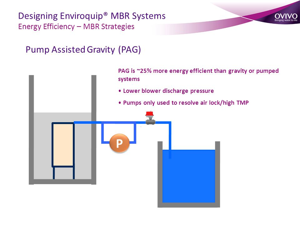Pump Assisted Gravity (PAG)