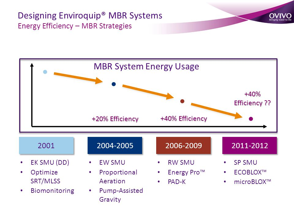 Designing Enviroquip® MBR Systems