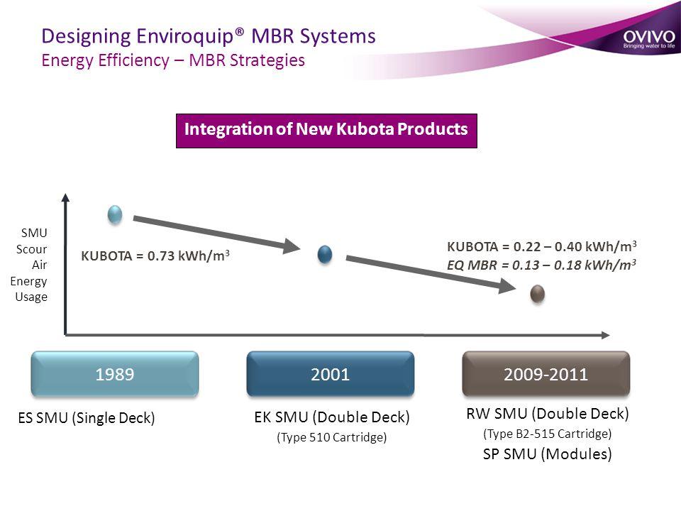 Integration of New Kubota Products