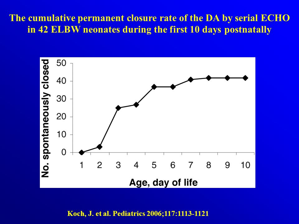 The cumulative permanent closure rate of the DA by serial ECHO in 42 ELBW neonates during the first 10 days postnatally