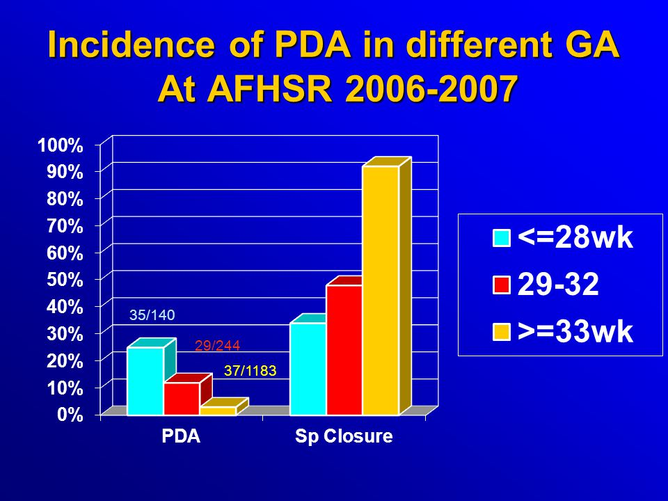 Incidence of PDA in different GA At AFHSR