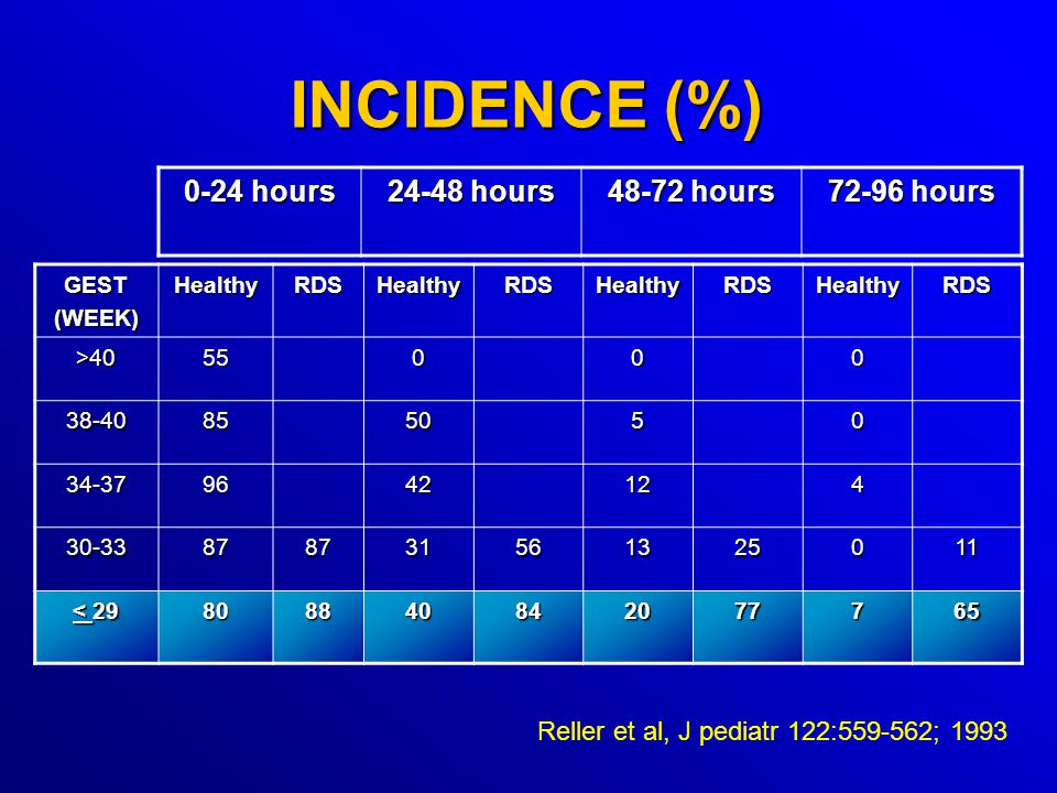 INCIDENCE (%) 0-24 hours 24-48 hours 48-72 hours 72-96 hours