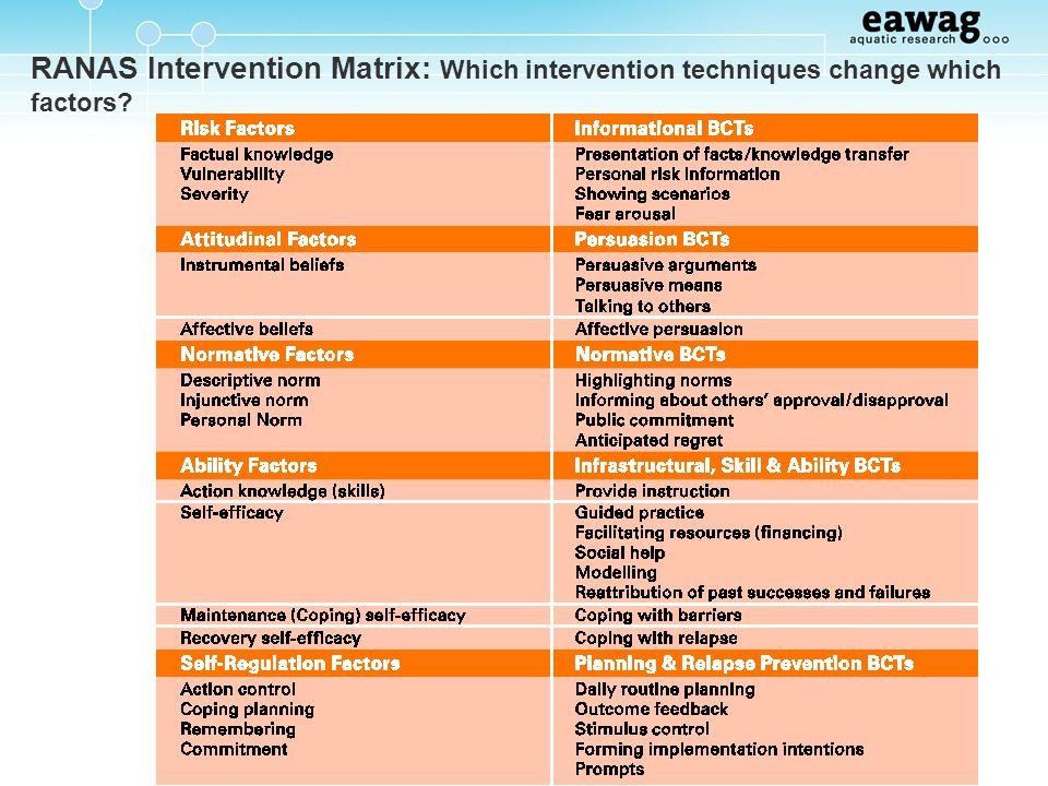 RANAS Intervention Matrix: Which intervention techniques change which factors