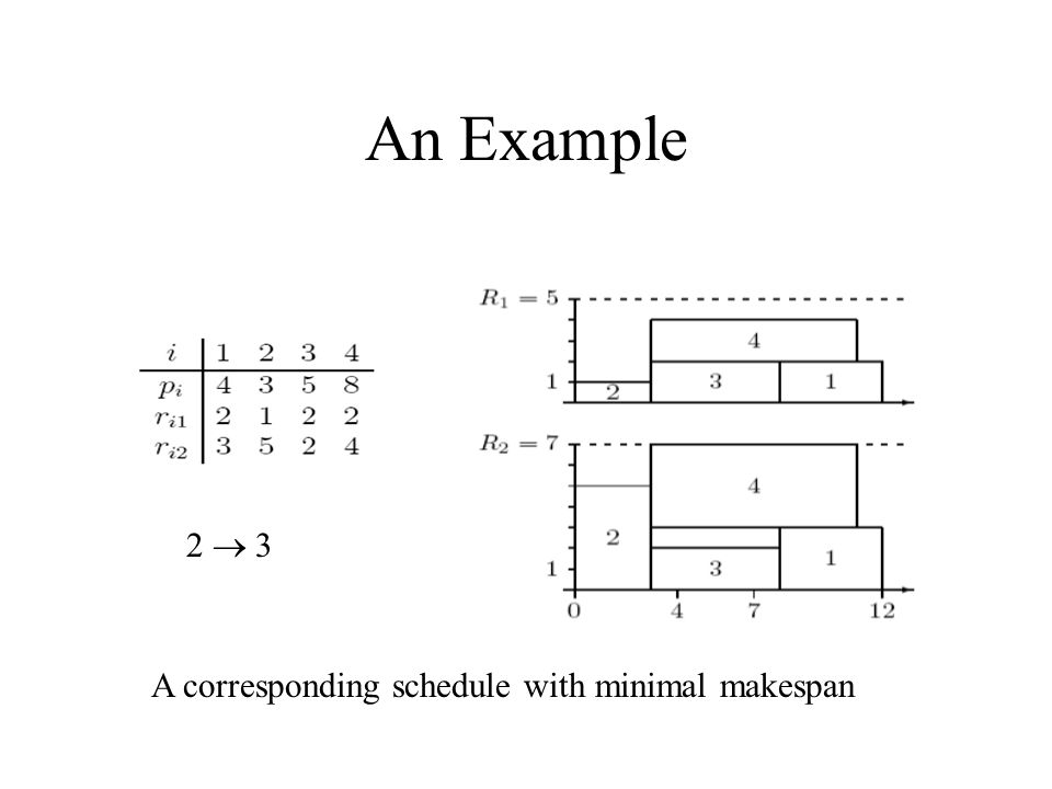 An Example 2  3 A corresponding schedule with minimal makespan