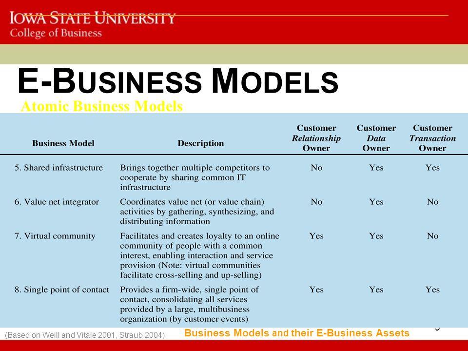 E-BUSINESS MODELS Atomic Business Models