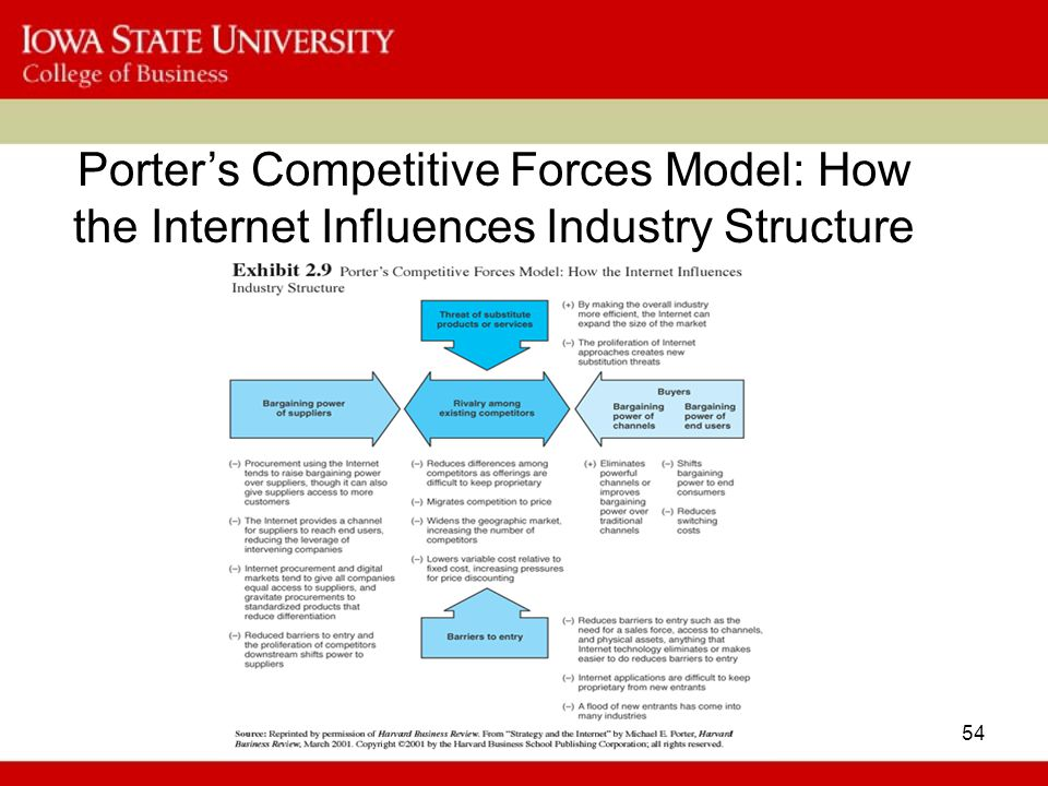 Porter's Competitive Forces Model: How the Internet Influences Industry Structure