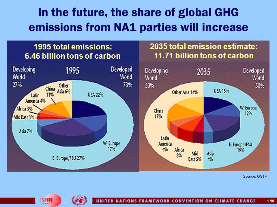 2035 total emission estimate: