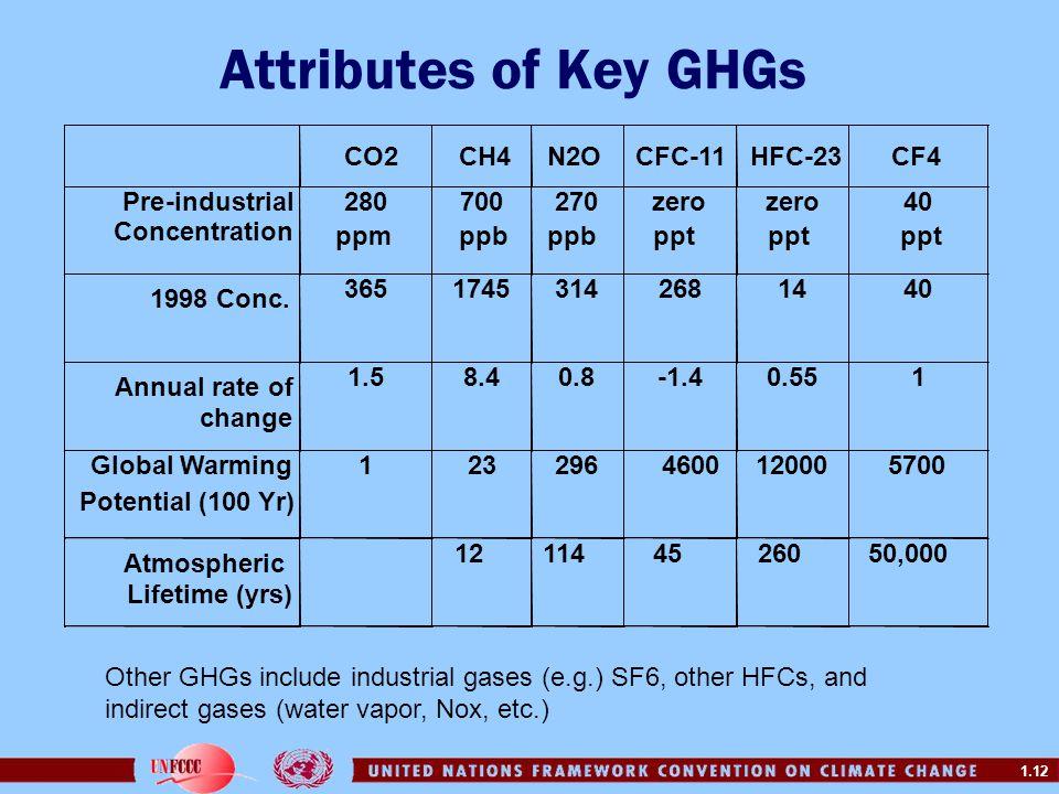 Attributes of Key GHGs CO2 CH4 ppb N2O CFC-11 HFC-23 CF4 ppt Pre -