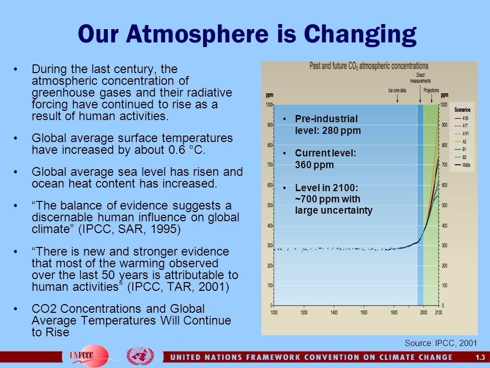 Our Atmosphere is Changing