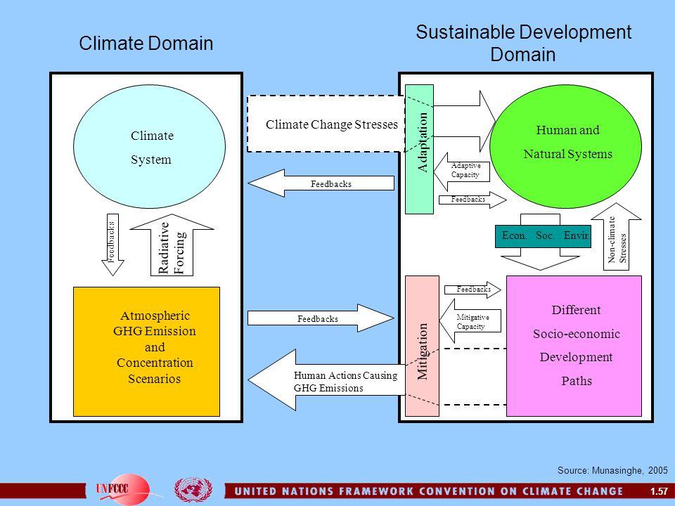 Sustainable Development Domain Climate Domain