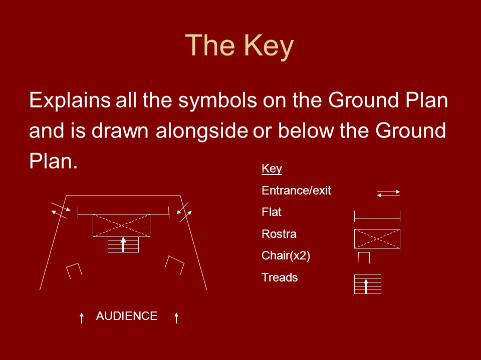 The Key Explains all the symbols on the Ground Plan