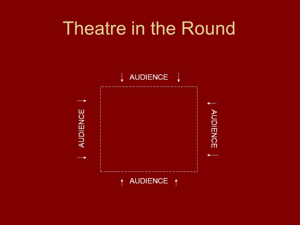 Theatre in the Round AUDIENCE AUDIENCE AUDIENCE AUDIENCE