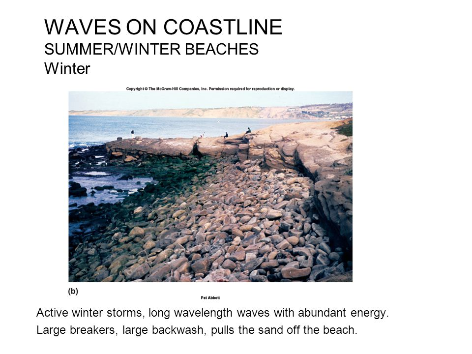WAVES ON COASTLINE SUMMER/WINTER BEACHES Winter