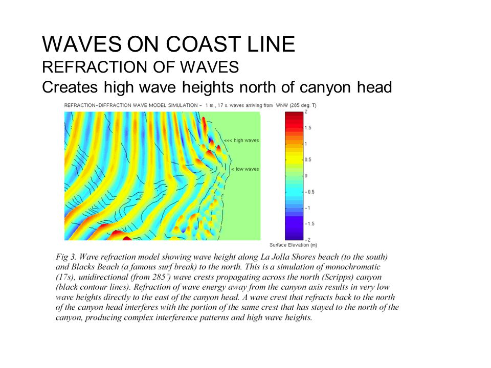 WAVES ON COAST LINE REFRACTION OF WAVES Creates high wave heights north of canyon head