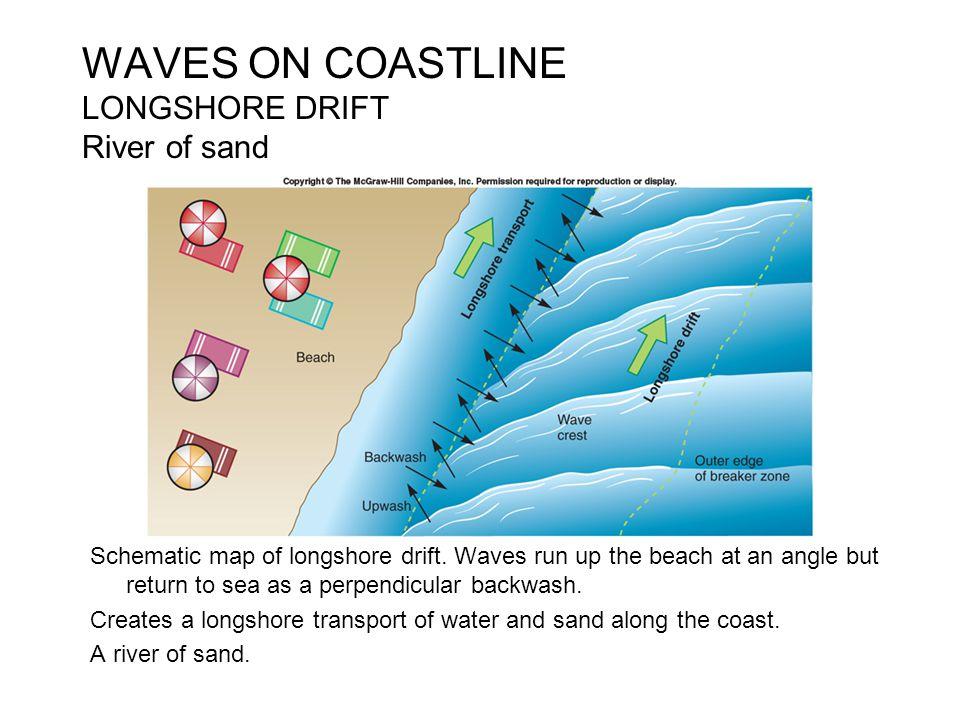 WAVES ON COASTLINE LONGSHORE DRIFT River of sand